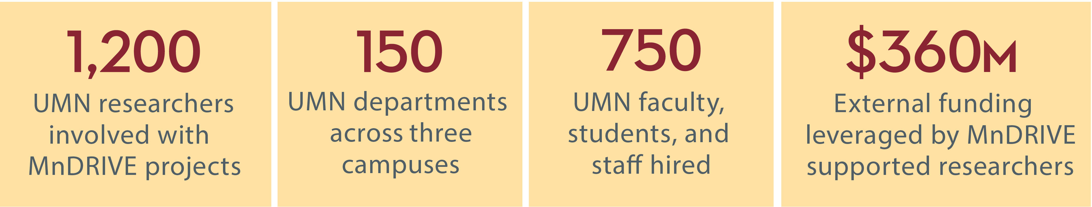 1,200 UMN researchers involved with MnDRIVE projects; 150 UMN departments across three campuses; 750 UMN faculty, students, and staff hired; $360 million external funding leveraged by MnDRIVE supported researchers